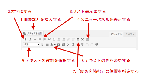 ビジュアルエディタの使い方1