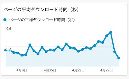 GoogleAnalyticsのページの平均ダウンロード時間